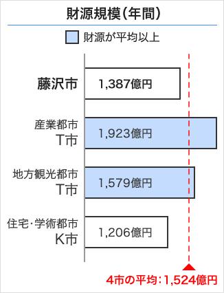 藤沢市の財源規模