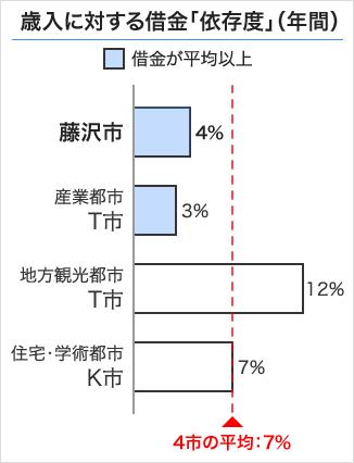 藤沢市の歳入に対する借金「依存度」
