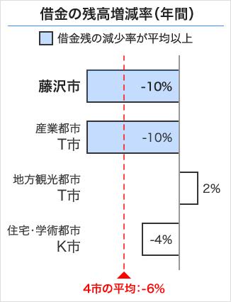 藤沢市の借金の残高増減率