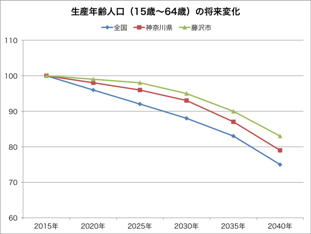 生産年齢人口の将来変化