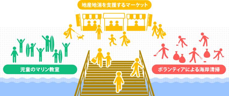 湘南ピア(桟橋)の建設プロジェクト