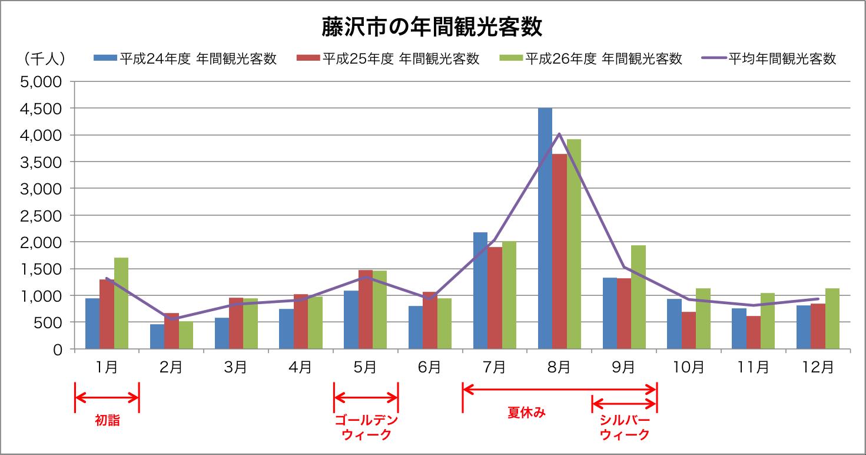 藤沢市の年間観光客数